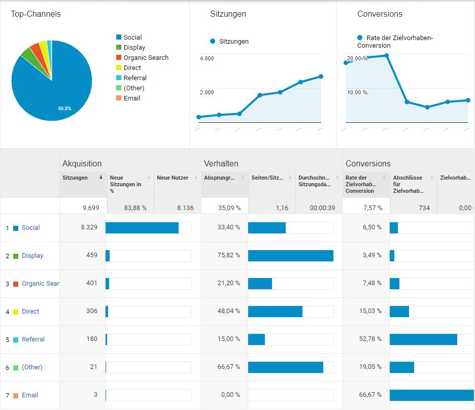 google-analytics-bericht-akquisition-uebersicht