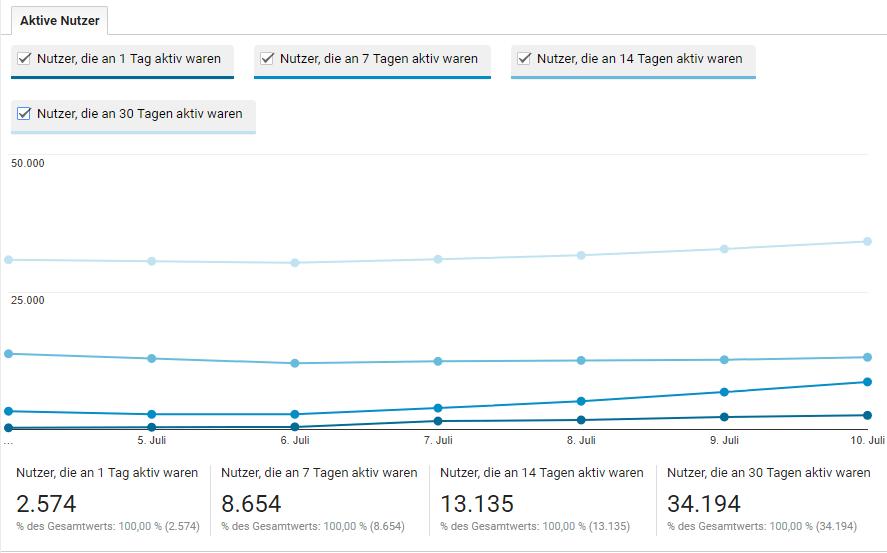google-analytics-bericht-zielgruppe-aktive-nutzer