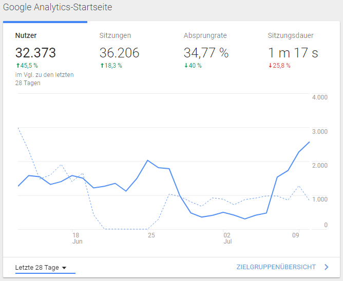 google-analytics-startseite